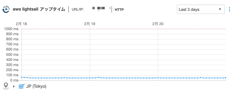 aws(lightsail)サーバー応答速度グラフ