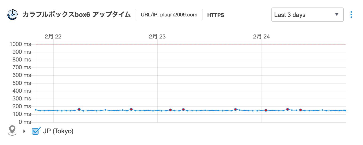 カラフルボックスbox6速度計測グラフ