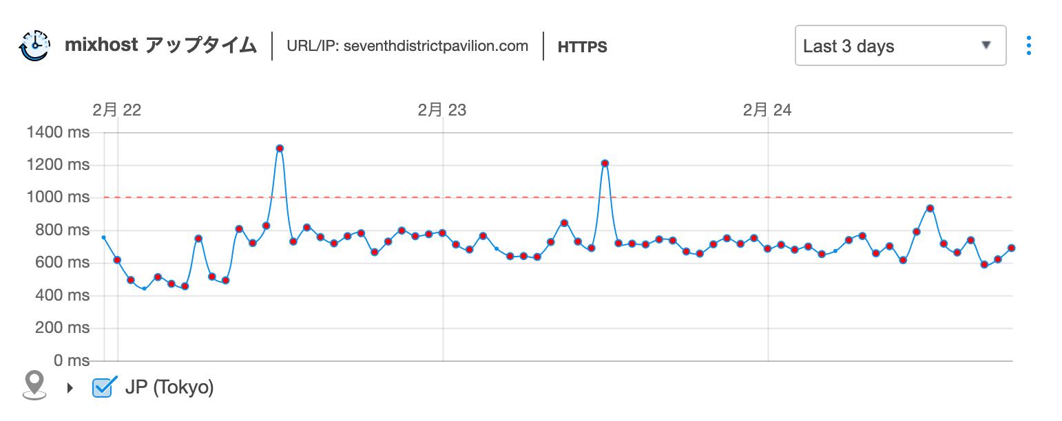 mixhostスタンダード 速度計測グラフ